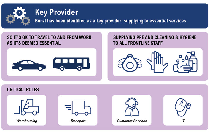 Bunzl has been identified as a key provider, supplying to essential services